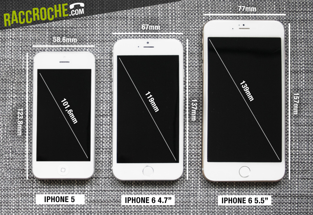 Combien De Pixel Iphone 5s