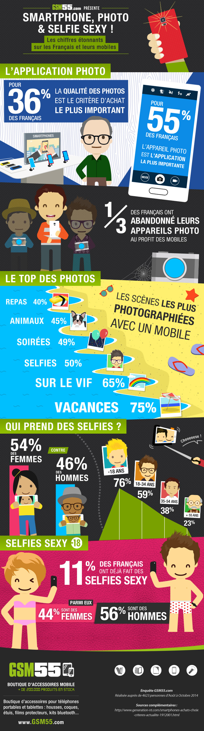 Infographie Smartphone Photo GSM55