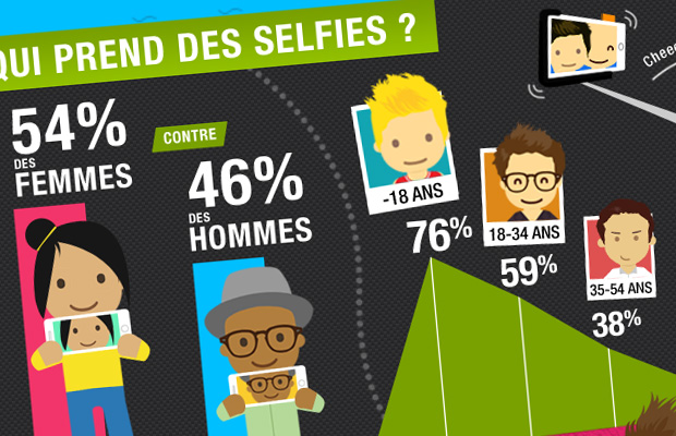 Infographie GSM55 Smartphone photo selfie sexy